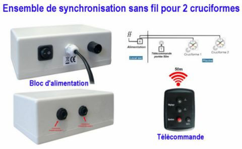 synchronisation cruciforme